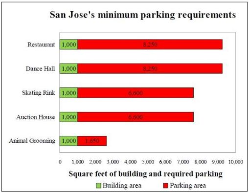 Parking requirements, San Jose, CA