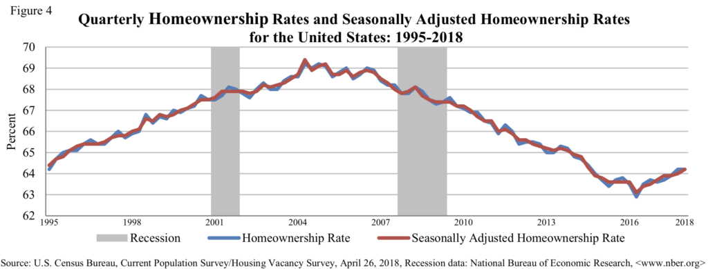 Homeownership rates in the USA from 1995 to 2018