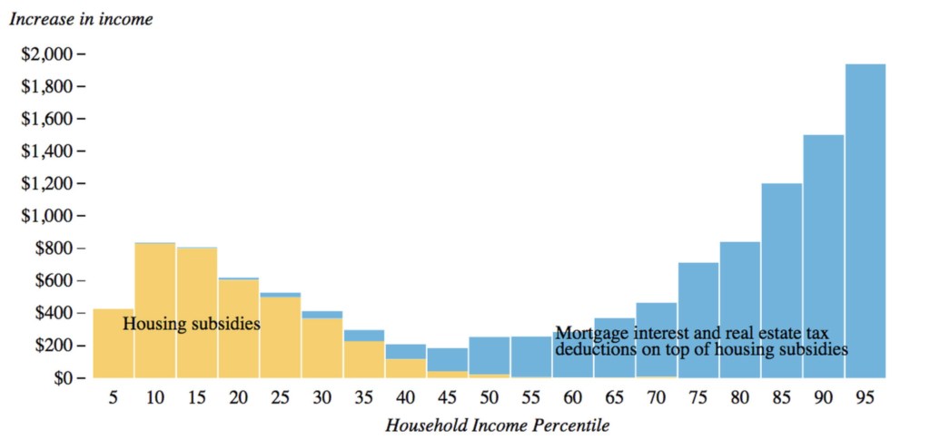 Graph depicting household income percentile
